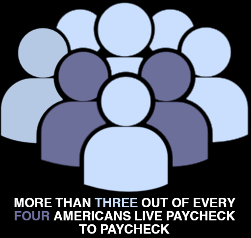 More than three out of every four americans live paycheck to paycheck