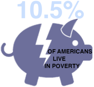 10.5% of Americans Live in Poverty